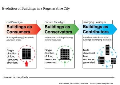 evolution-of-buildings-in-a-regenerative-city